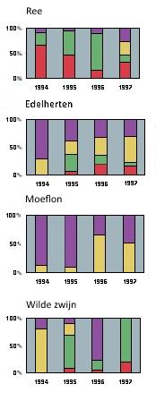 Grafiek: Habitat gebruik van de herbivoren