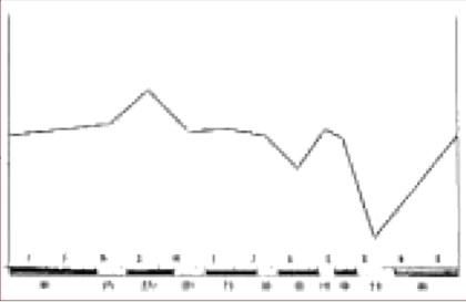 Figuur 5: Overlapping voedselkeus damhert en ree