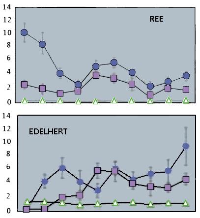 Grafiek: Populatie dichtheden reeën en edelherten