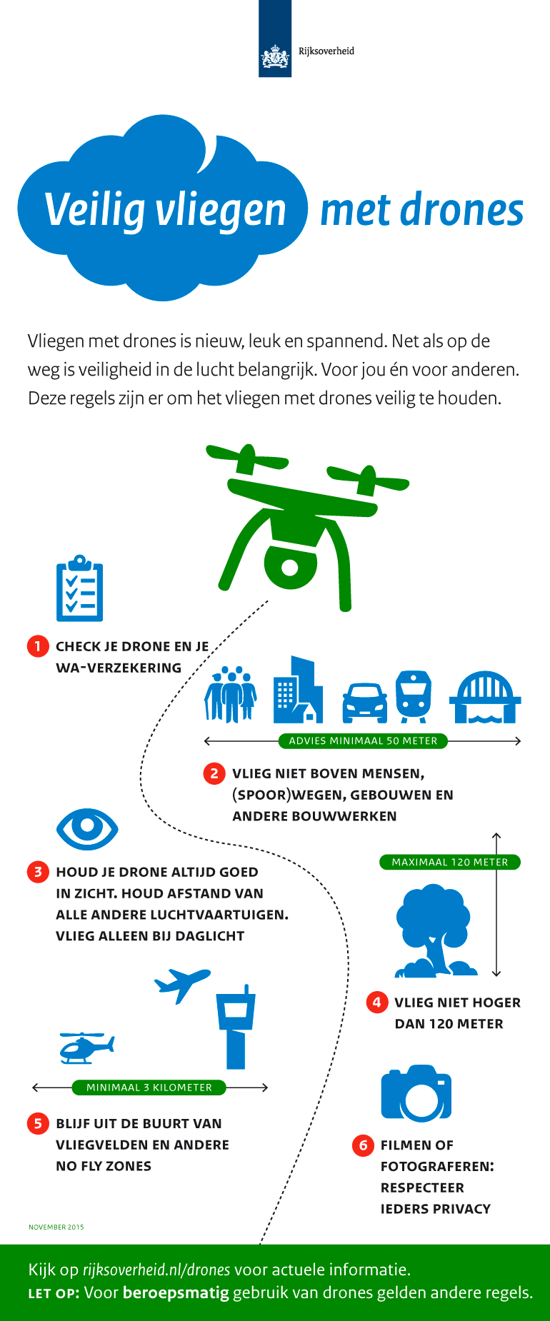 Infographic: MinIenM drones