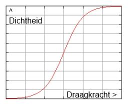 Grafiek: Logistische groeicurve